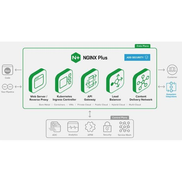 Picture of NGINX Plus To improve the performance of applications